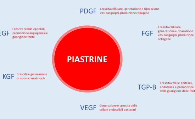 piastrine e artrosi